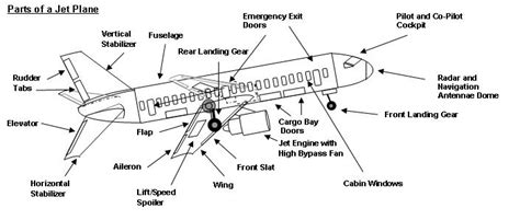 sections of an airplane partes de una aeronave ehow en espa 241 ol