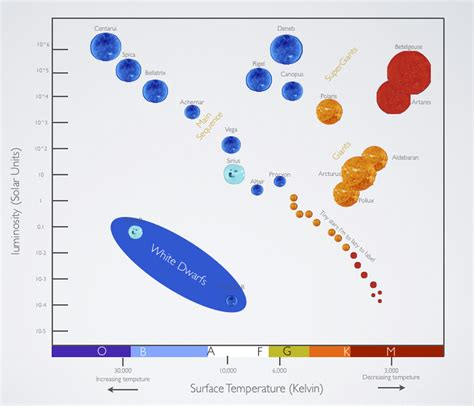 the hertzsprung diagram classifies by which four properties h r diagram sirius a