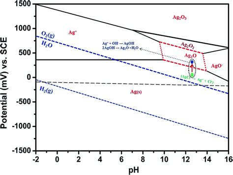 silver pourbaix diagram fabrication and evaluation of a highly durable and