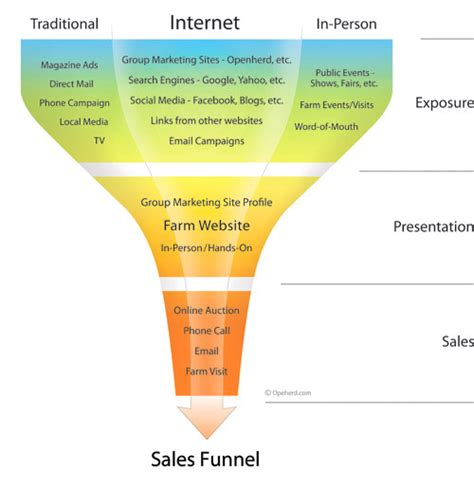 marketing pipeline template what is sales funnel jyler