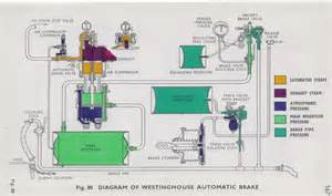Typical Air Brake System Diagram Truckair Brake System Brake Systemillustration Autobrake