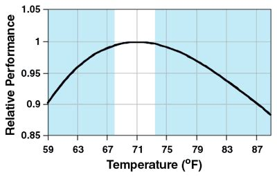 comfortable temperature for office what is the best room temperature for productivity i