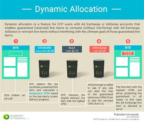 adsense vs dfp dynamic allocation doubleclick for publishers help