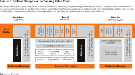 what banking needs to become
