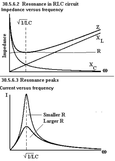 capacitive reactance with impedance versus frequency basic transformer experiment page 1