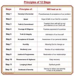Spiritual principles of 12 step spiritual roots of 12 step hamrah
