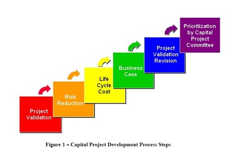Mba And Development Cycle Cost Analysis Of Projects by What Is The Concept Of Quot Cycle Costing Quot Bayt