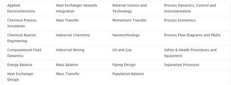 construction dissertation titles construction dissertation topics
