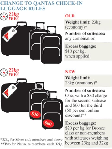 american airlines baggage rules airline checked baggage policy images frompo