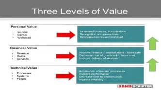 building your value proposition salesscripter training