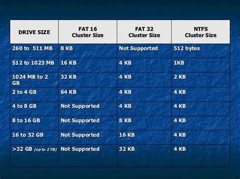 can format fat32 but not ntfs file system