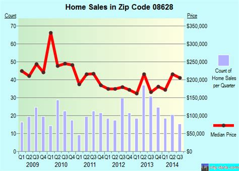 ewing nj zip code 08628 real estate home value