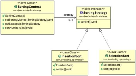 Java Design Pattern Strategy | strategy design pattern in java stacktips