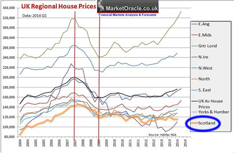 Scotland Independence House Prices Crash Deflationary Debt Death Spiral The Market