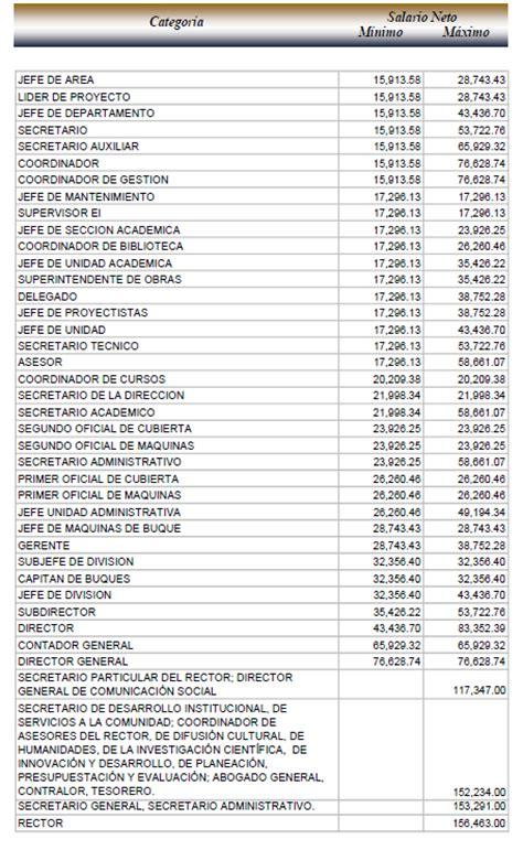 aumento tabulador de salario para la construccion salario 2016 mexico construccion tabla de sueldos y
