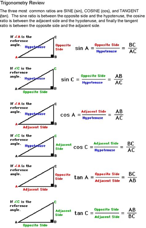 Trigonometry Review Worksheet by Sine Cosine Tangent Diagram For Help On How To Identify