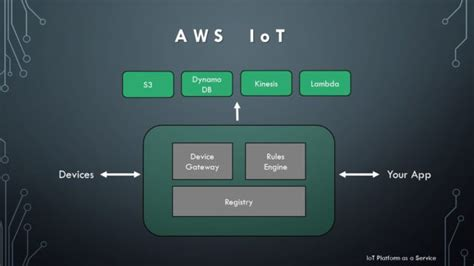 learning aws iot effectively manage connected devices on the aws cloud using services such as aws greengrass aws button predictive analytics and machine learning books iot platforms platform as a service paas