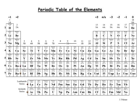 printable periodic table aqa periodic table charges of elements designer tables reference
