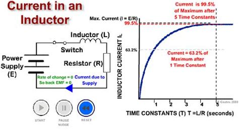 what happens to an inductor after a time inductor time constant