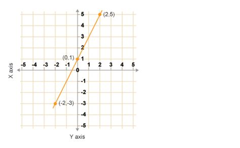 Drawing Y Mx C by Ks3 Bitesize Maths Graphs Revision Page 4