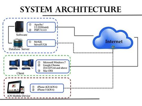 it system diagram it system architecture diagram with relays pictures to pin