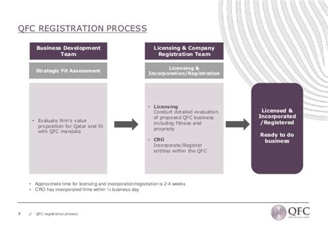 Companies Registration Office by Qatar Financial Centre Companies Registration Office Cro