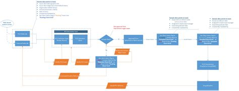 workflow technology in healthcare referral patient care intervention center