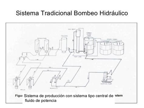 m 233 todo de espa 241 ol superior alumno sistemas de bombeo hidraulico bombeo hidr 225 ulico espa 241 ol
