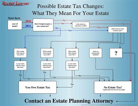 wills and trusts flowchart 2010 estate tax flowchart everyday