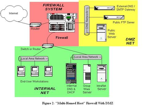 home network design dmz designing and using dmz networks to protect servers linux journal