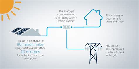 your home source fuel for thought how does energy get to your home