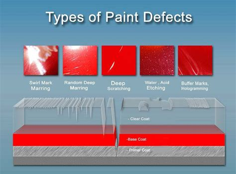 what type of paint to use in a bathroom what is cut polishing and compounding