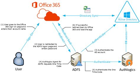 office 365 diagram secure access to azure and office 365 authlogics
