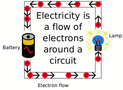 what happens to electrical energy when current passes through a resistor my physics 1 notes on current electricity