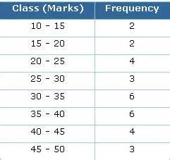 frequency distribution worksheet davezan