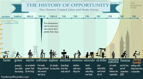 history of in the history of creating value how humans made money