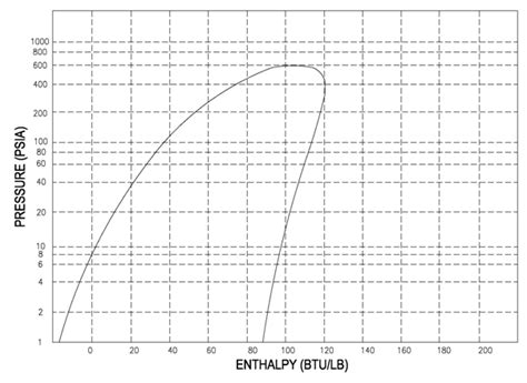 diagramme enthalpique r744 pdf ph diagram r22 si unit explore schematic wiring diagram