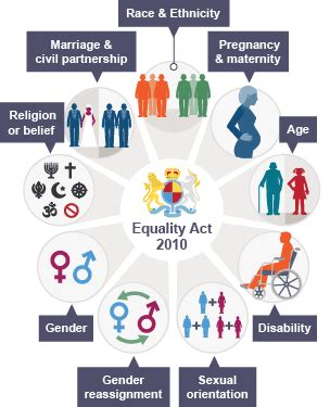 section 6 of the equality act 2010 bbc bitesize national 5 modern studies social