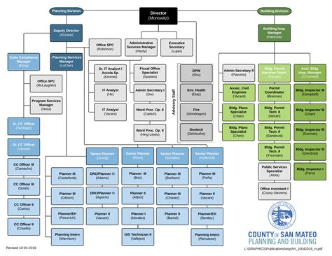 build charts planning building org chart planning and building