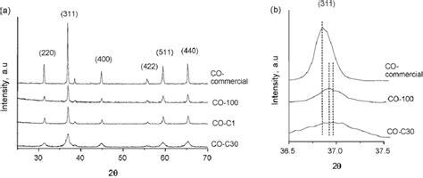 Xrd Pattern Of Cobalt Oxide | xrd patterns of bulk cobalt oxide catalysts a