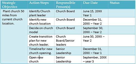 church strategic plan template 7 steps to implementing church strategy