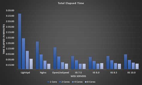 linux pattern webserver linux vs windows web server benchmarks rootusers