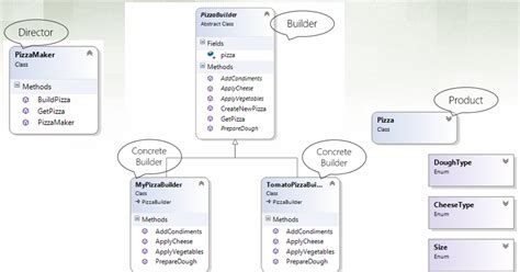 builder pattern in c builder design pattern from intent to implementation