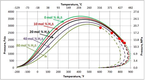 phase envelope diagram impact of non hydrocarbons on the reservoir fluids phase