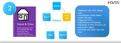 Software Program Aplikasi Custom inolabs creative it solution software program rumah sakit