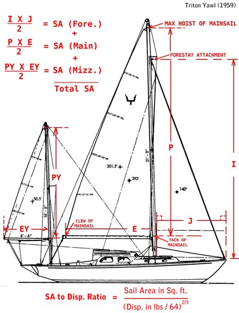 sailboat used parts sailboat rig dimensions diagram rigged pinterest