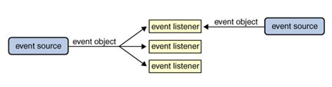 event listener pattern java exle introduction to event listeners the java tutorials