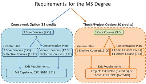 Gpa For Mba For Cs Major by Degree Requirements Computer Science Of