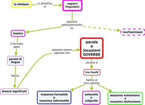 parole con diversi significati variet 195 della lingua i registri