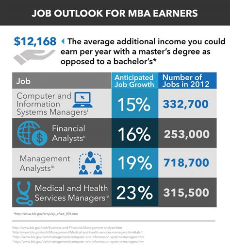 Mba In Healthcare Administration Bls by 2018 Mba Salary Mba Outlook Elearners